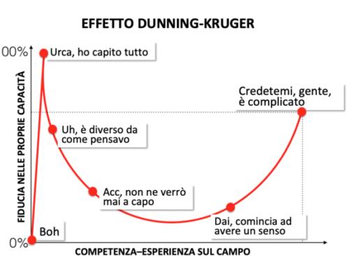 Dunning-Kruger: non so di non sapere
